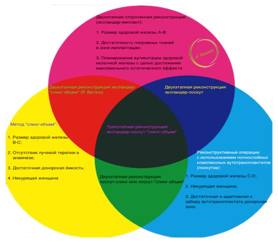 optimizaciya-metodov-otsrochennoj-rekonstrukcii-molochnyh-zhelez-fedosov-spb